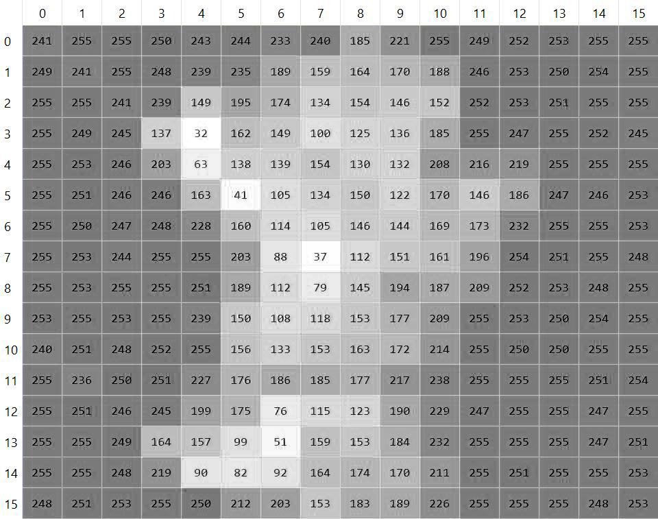 reseau de neurones convolutifs - http://penseeartificielle.fr